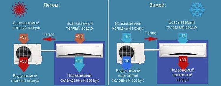 Температура, при которой можно пользоваться кондиционером, зависит от технологии его исполнения