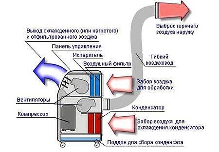 Схема устройства напольного кондиционера